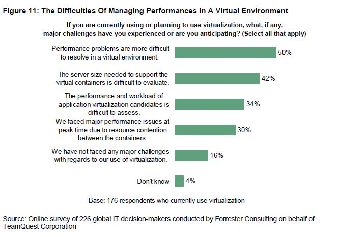 The difficulties of managing performances in a virtual environment