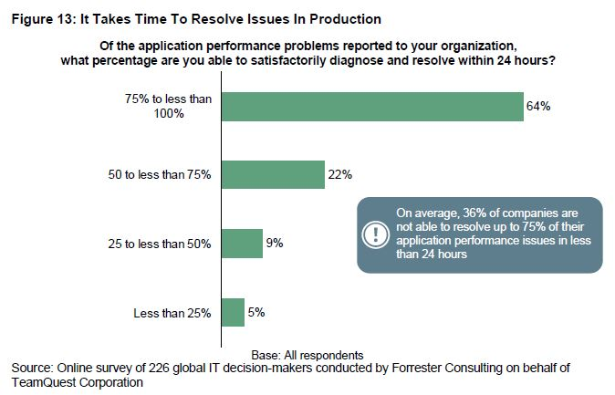 It takes time to resolve issues in production | Forrester | HelpSystems