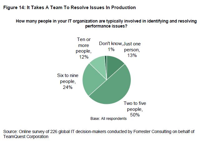 It takes a team to resolve issues in production | Forrester | HelpSystems