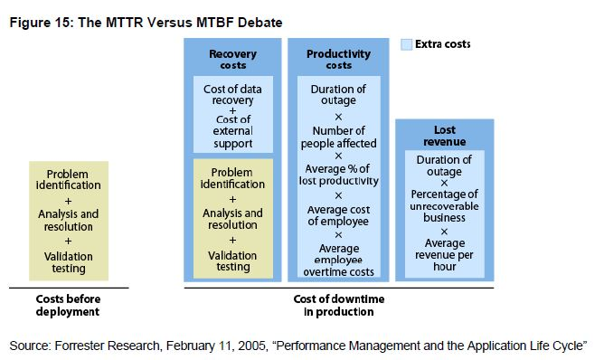 The MTTR versus MTBF Debate