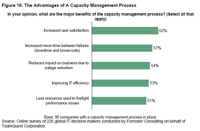 The Advantages of a Capacity Management Process