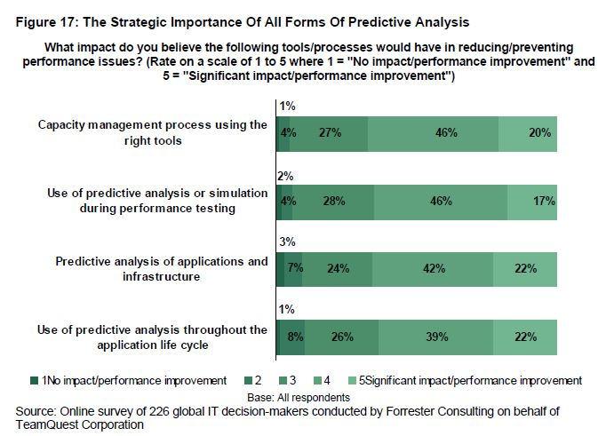 The Strategic Importance of All Forms of Predictive Analysis