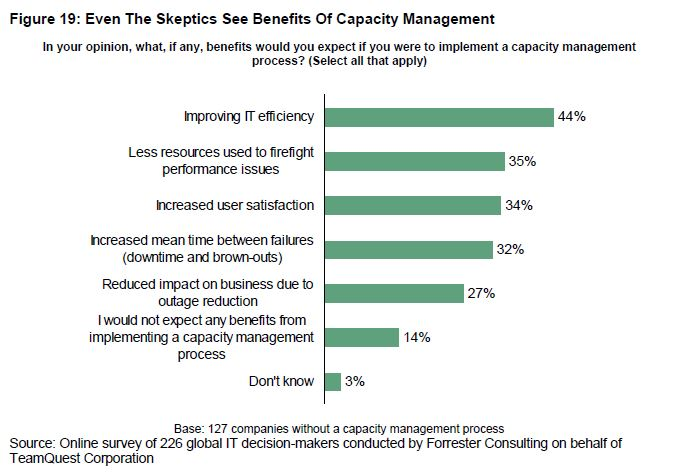 Even skeptics see the benefits of capacity management