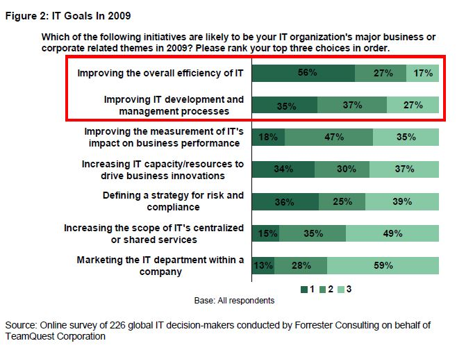 IT goals in 2009 | Forrester | HelpSystems