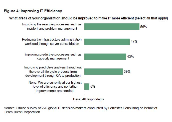 Improving IT Efficiency | Forrester | HelpSystems