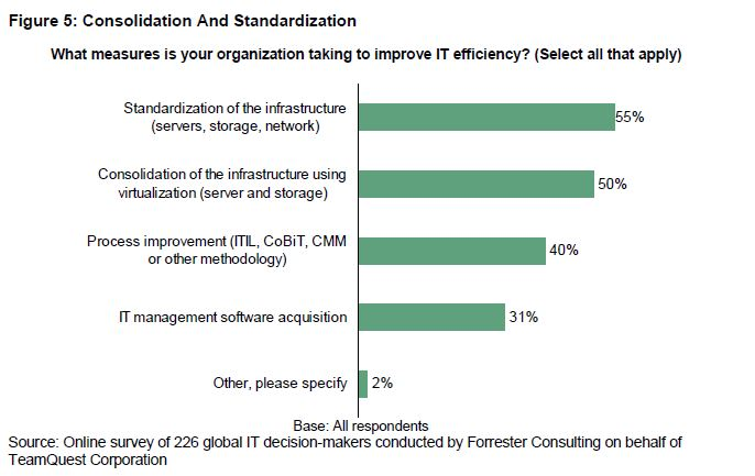 Consolidation and Standardization | Forrester | HelpSystems