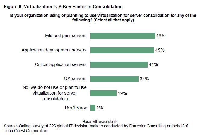 Virtualization is a key factor in consolidation | Forrester | HelpSystems