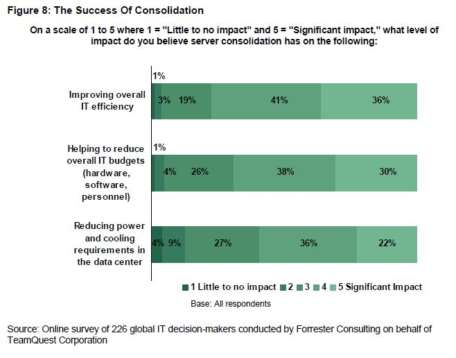 The Success of consolidation   Forrester   HelpSystems