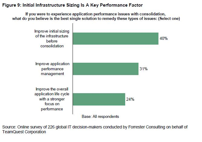 Initial infrastructure sizing is a key performance factor