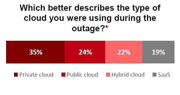 hybrid cloud outage   HelpSystems