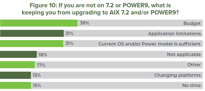 Figure 10: If you are not on 7.2 or POWER9, what is keeping you from upgrading to AIX 7.2 and/or POWER9?