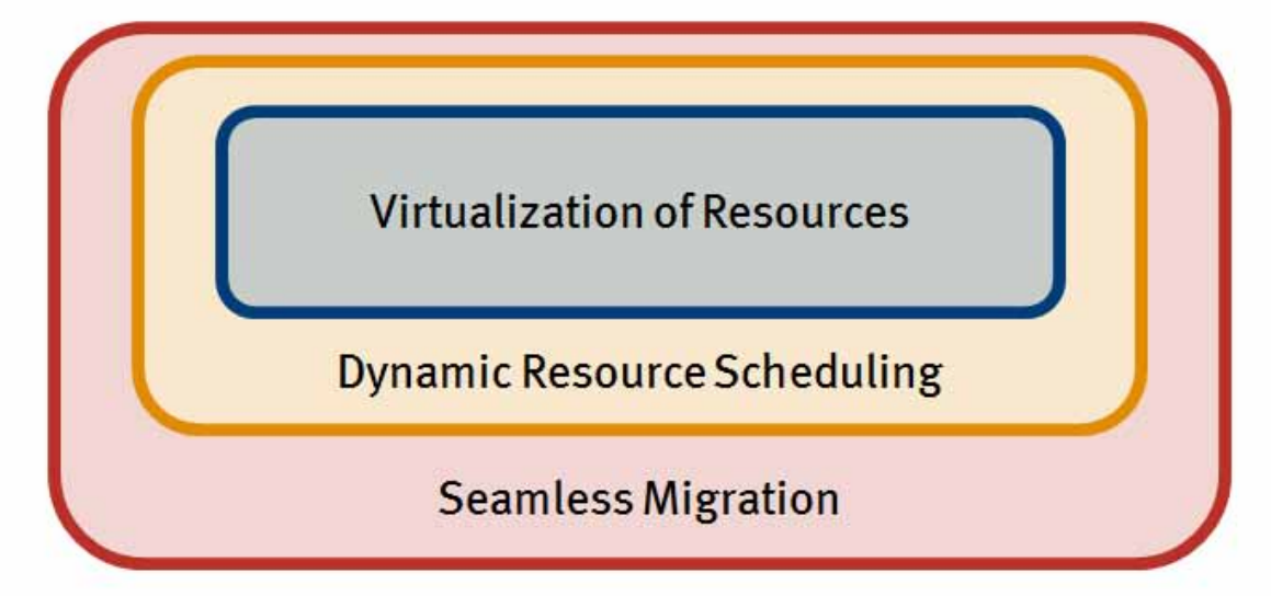 Virtualization Resources