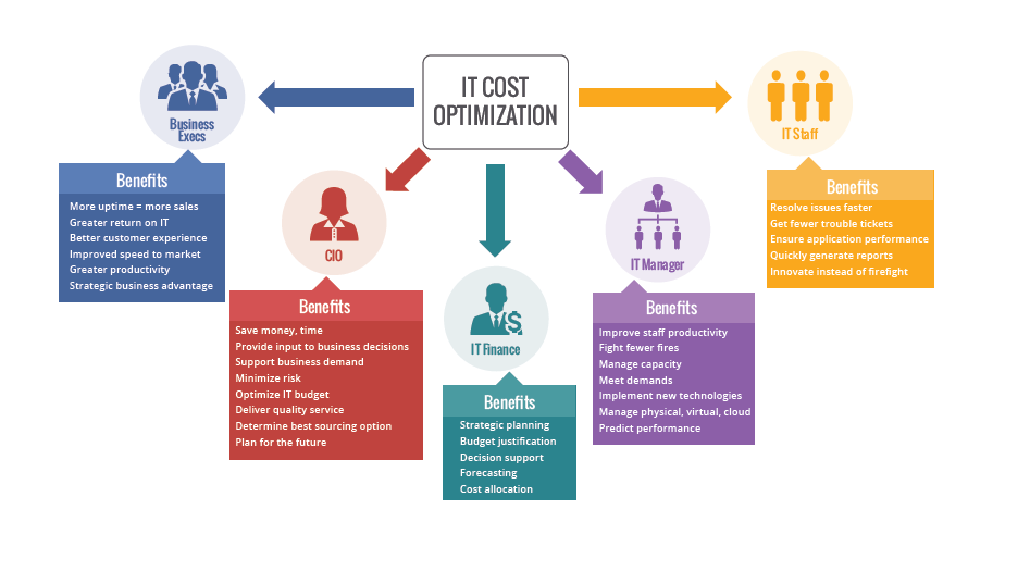 cost optimization helpsystems