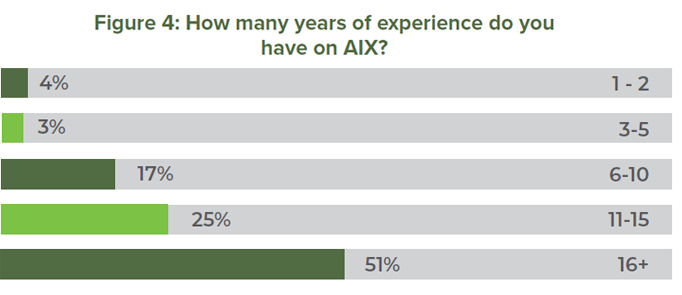 Figure 4: How many years of experience do you have on AIX?