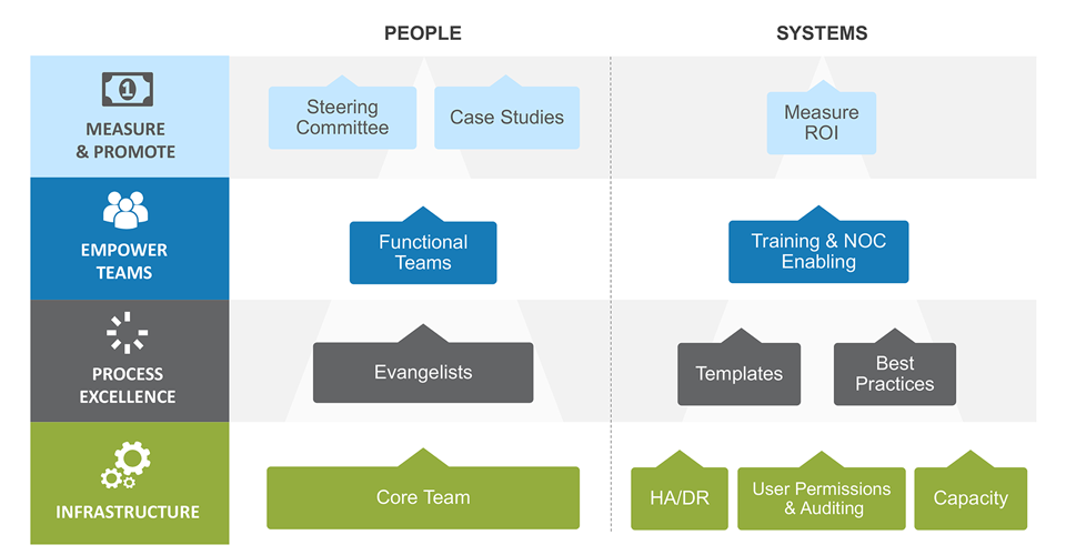 Automation Center of Excellence Model