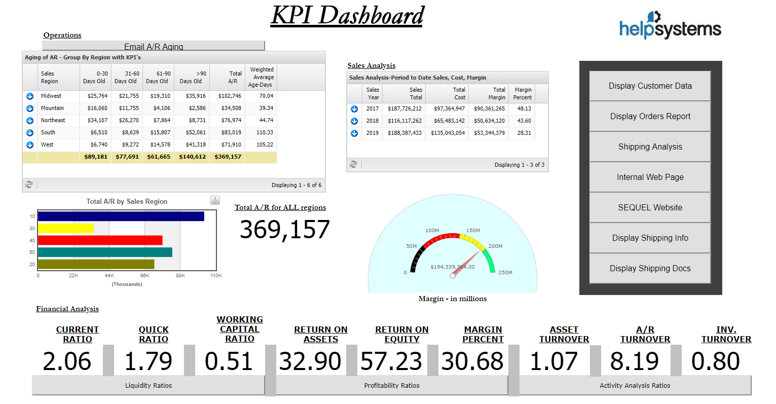 Display dashboards containing graphics, charts, and gauges