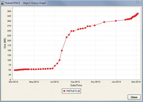 Display object growth history and trend graphs using your collected statistics.
