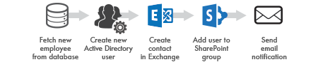SharePoint Automation in IT
