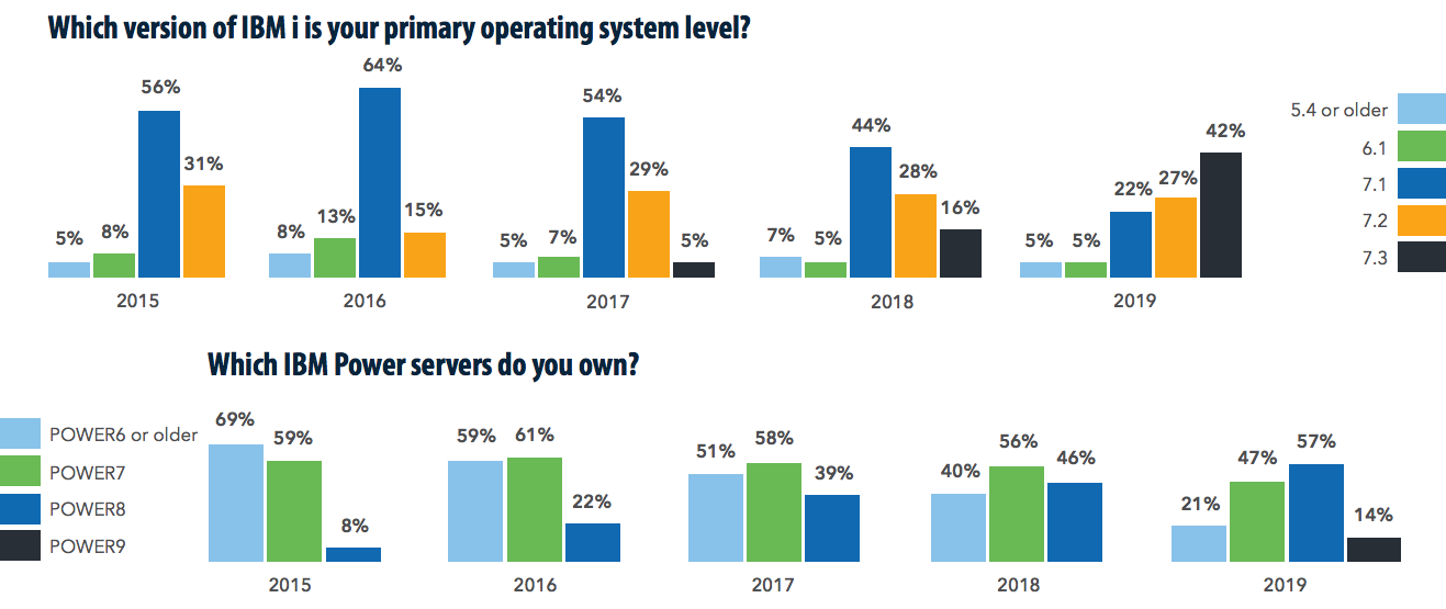 Bar graphs of IBM i operating systems
