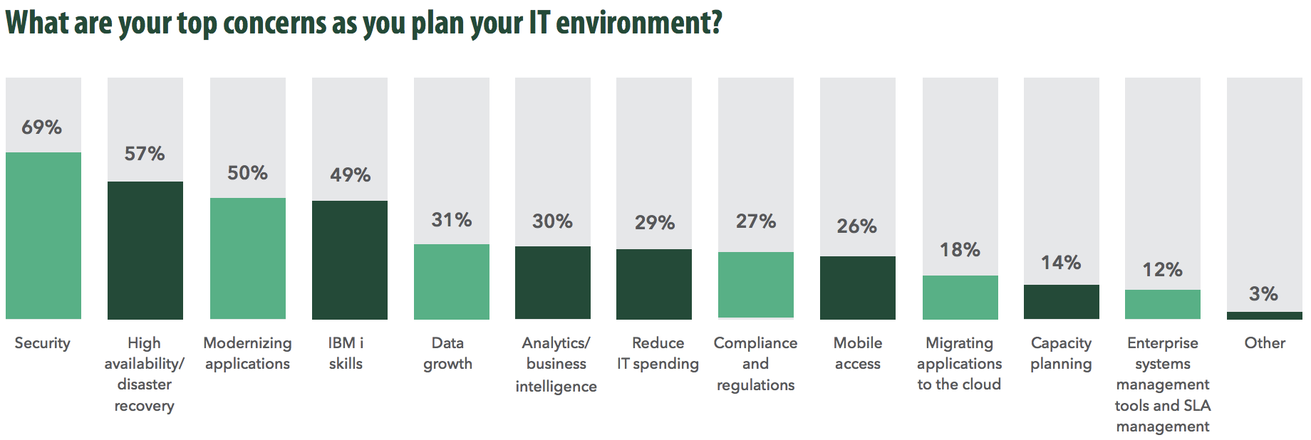 Bar graph of top concerns in IT environments