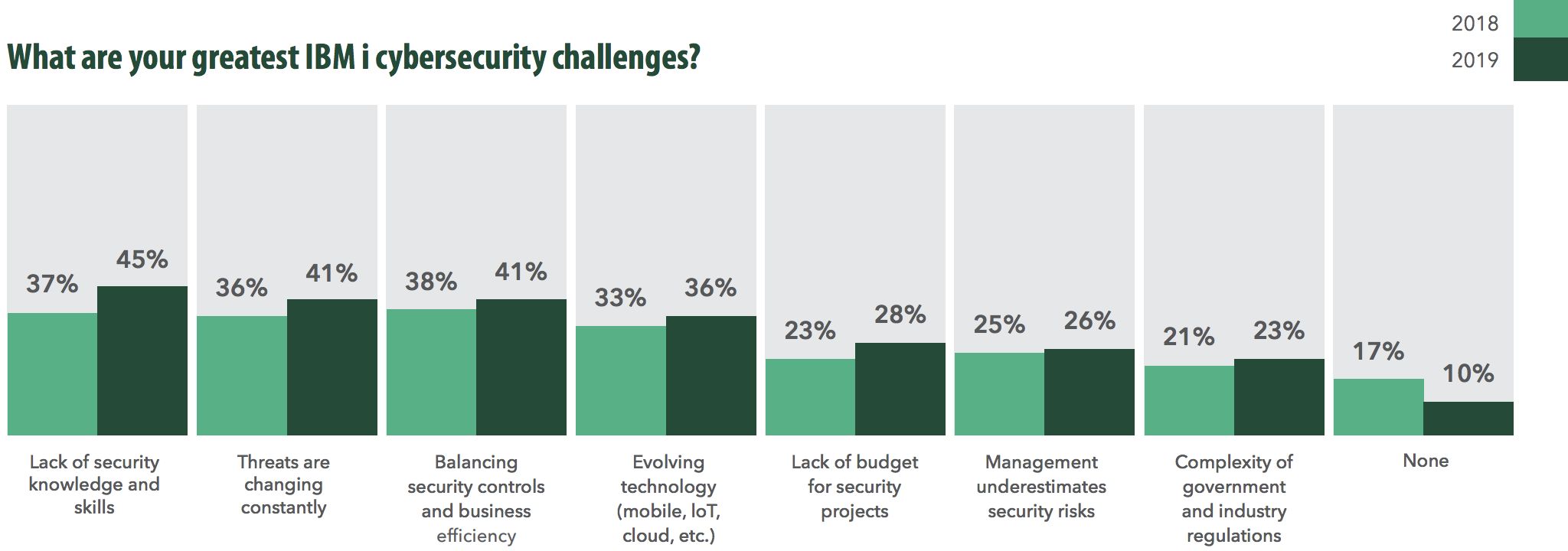 IBM i security challenges