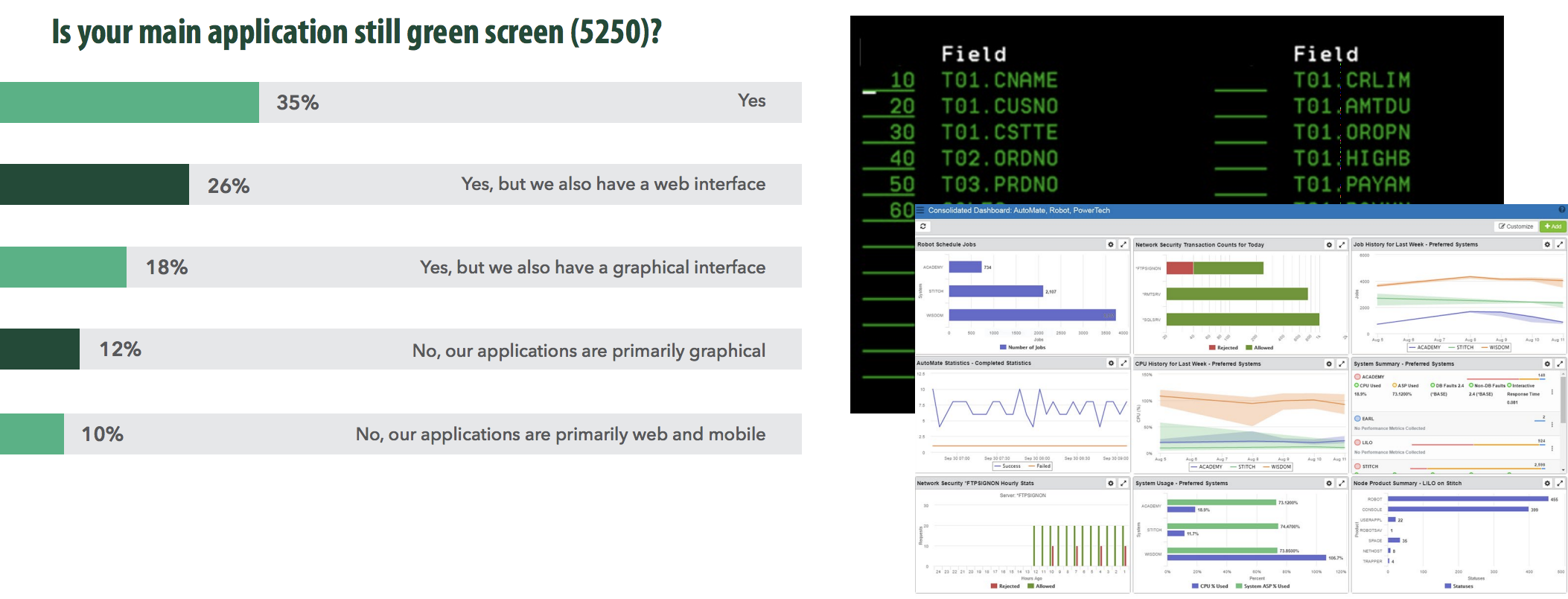 Application of green screen (5250) bar graph