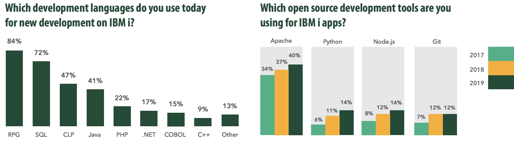 Development languages and open source development for IBM i