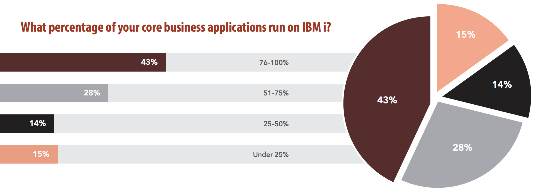 Business Applications Being Run IBM i