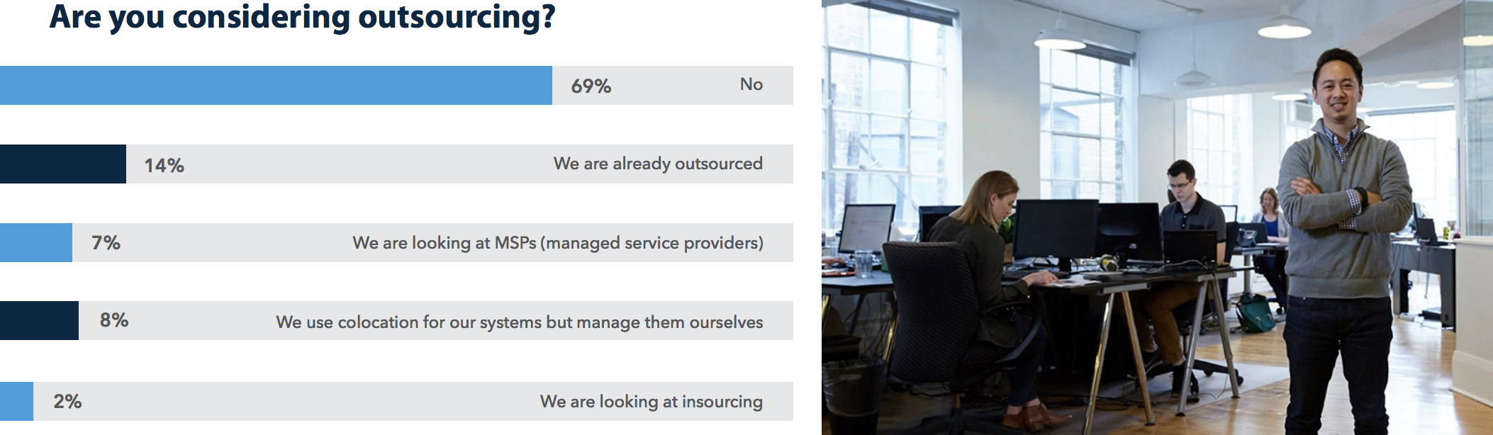 outsourcing consideration bar graph