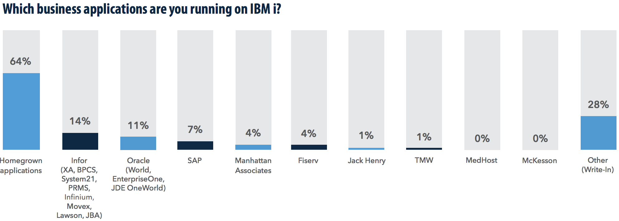Bar graph of business applications being run on IBM i
