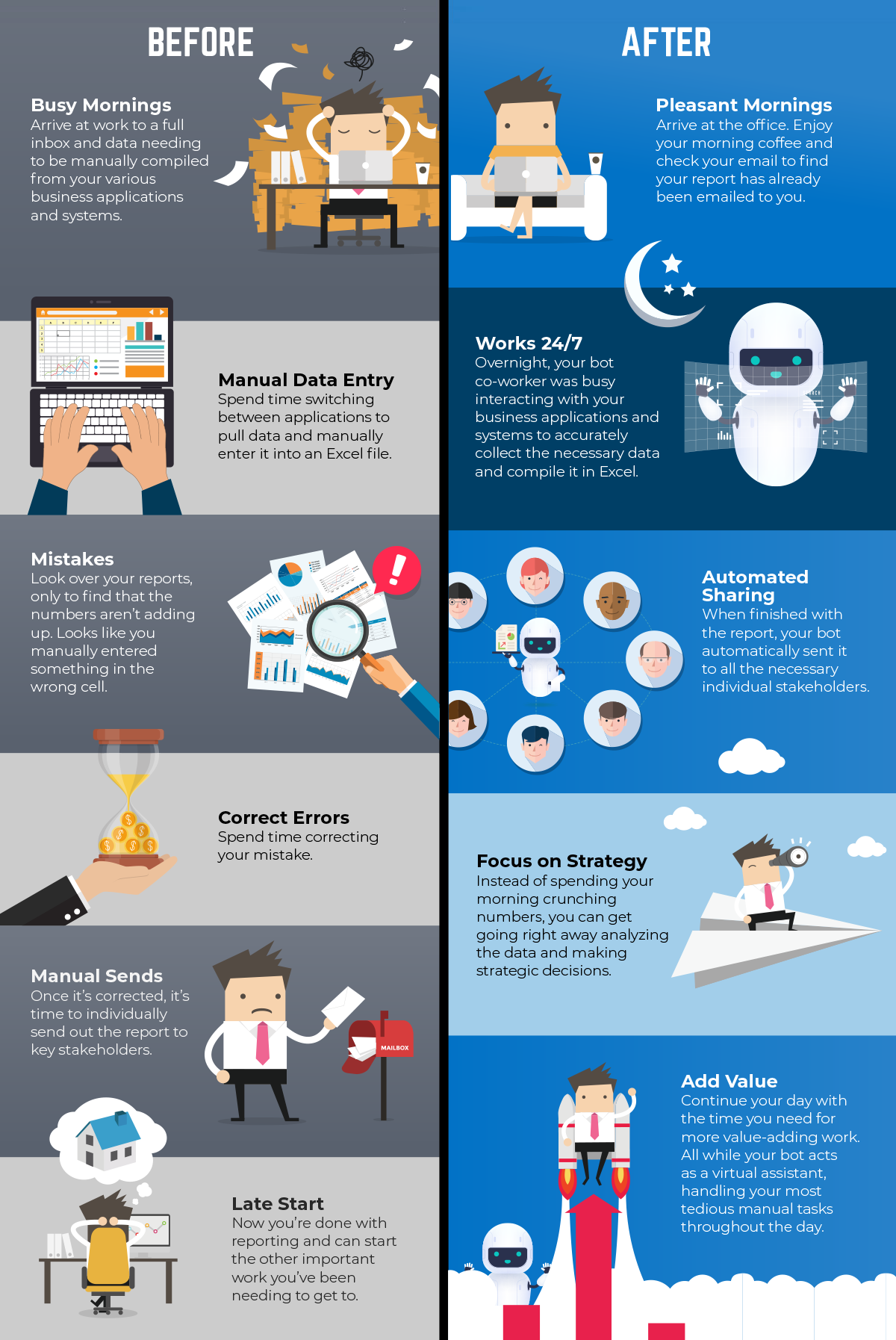 Infographic: A Day in the Life Working With Bots