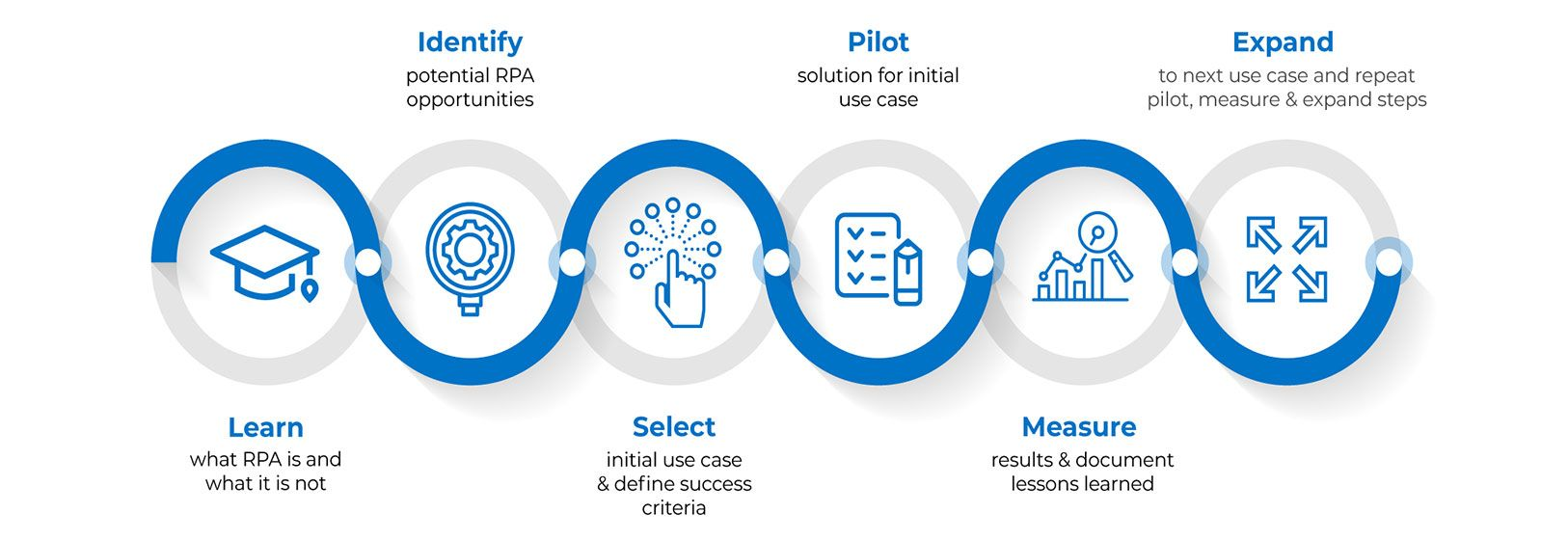 RPA journey map
