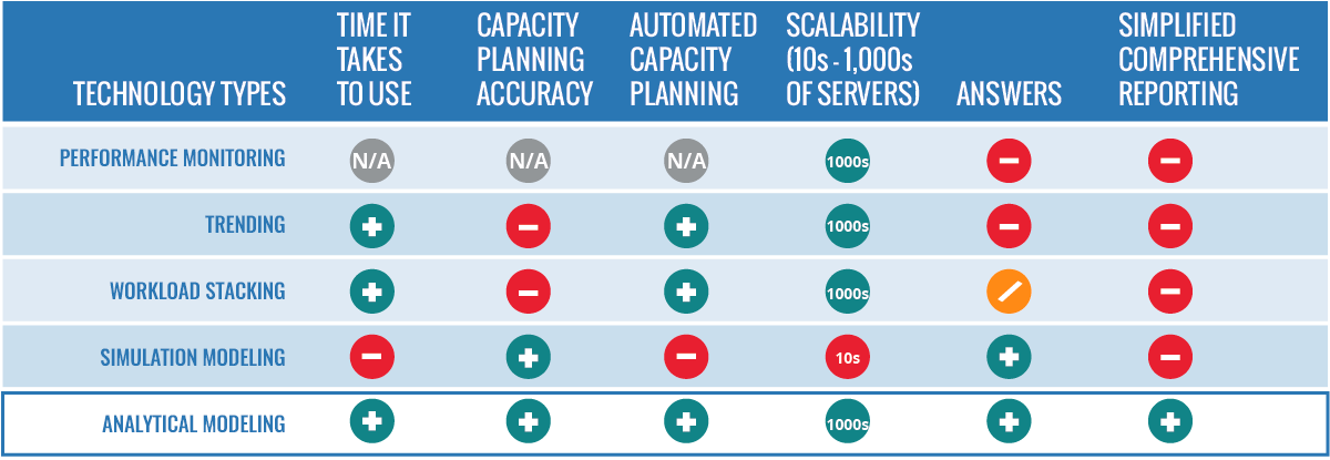 Matrix to choose a Capacity Planning Tool
