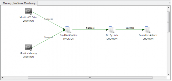 Business Process Automation Workflow Memory Disk
