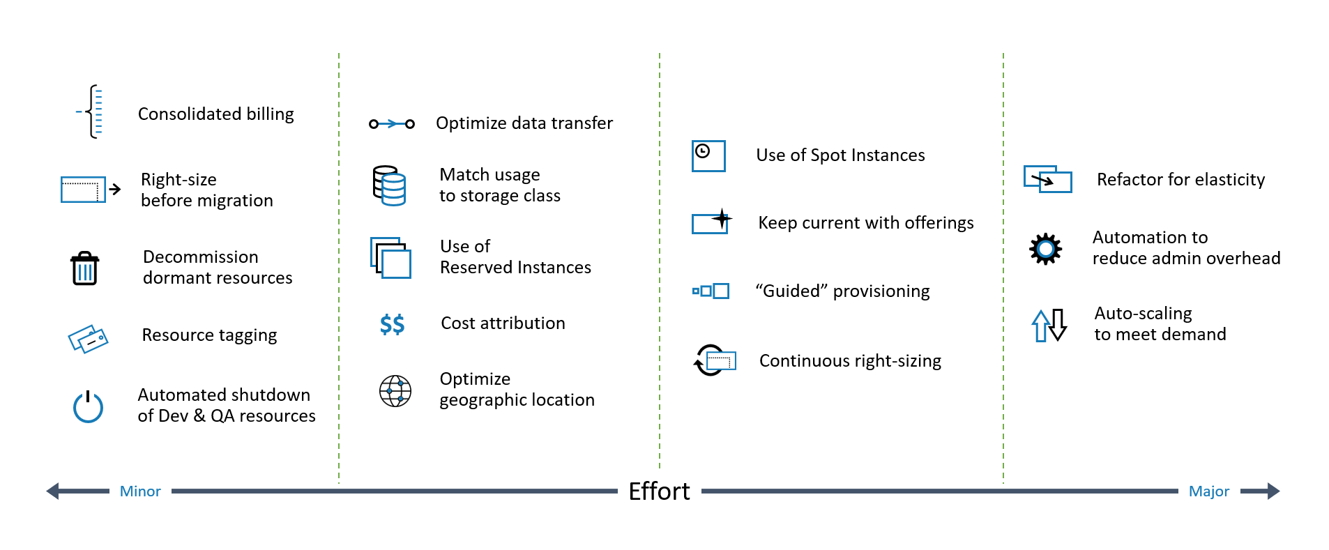 cloud cost optimization activities and effort chart