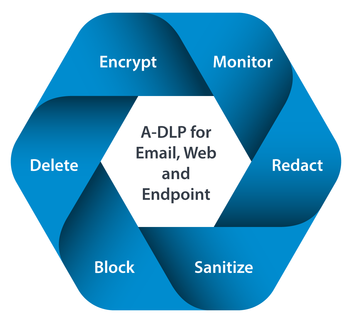 Cycle of adaptive DLP