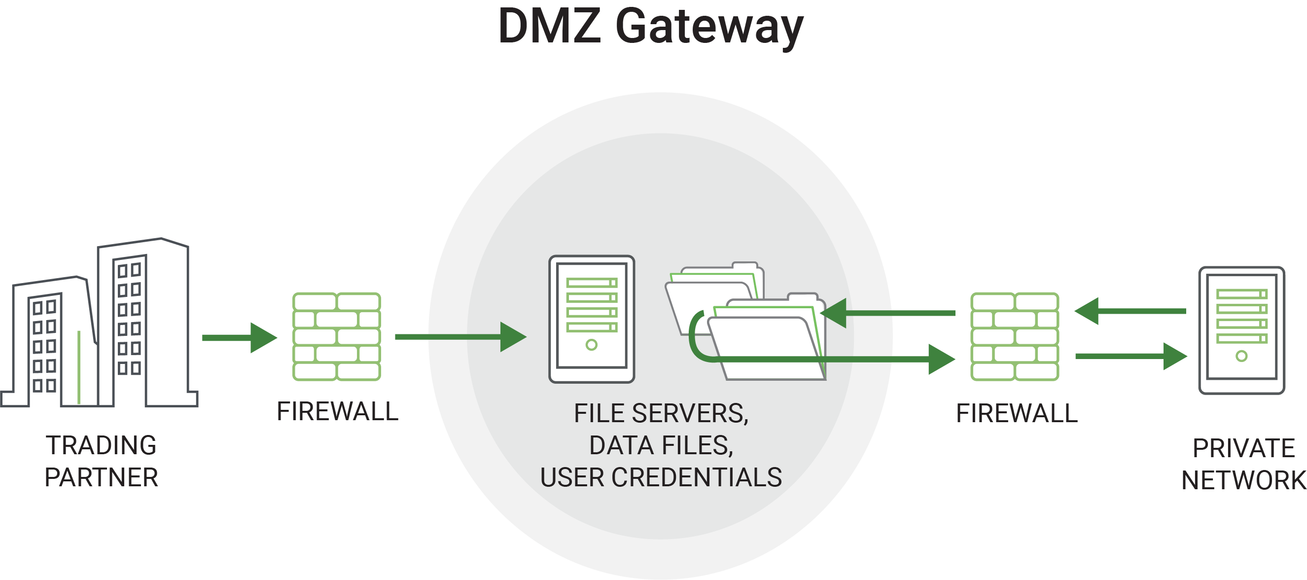 DMZ Gateway protects essential files and data exchanges between trading partners and private networks by using firewalls on either end.