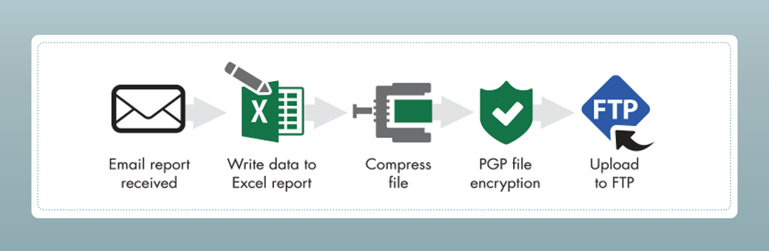 Automated File Transfer and Secure FTP