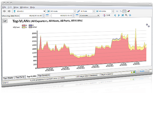 Network traffic monitor showing top VLANs within Intermapper
