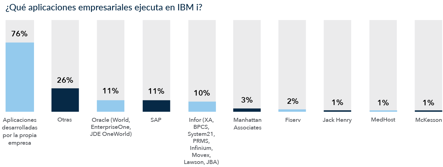 IBM i in the Data Center: Business Applications