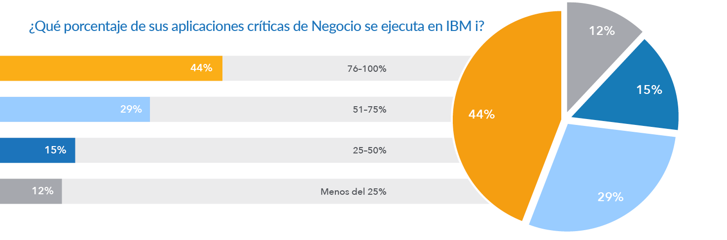 Outlook for IBM i: Business Applications