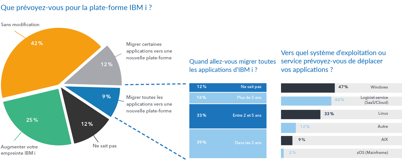 2021 HelpSystems Marketplace Study Outlook for IBM i