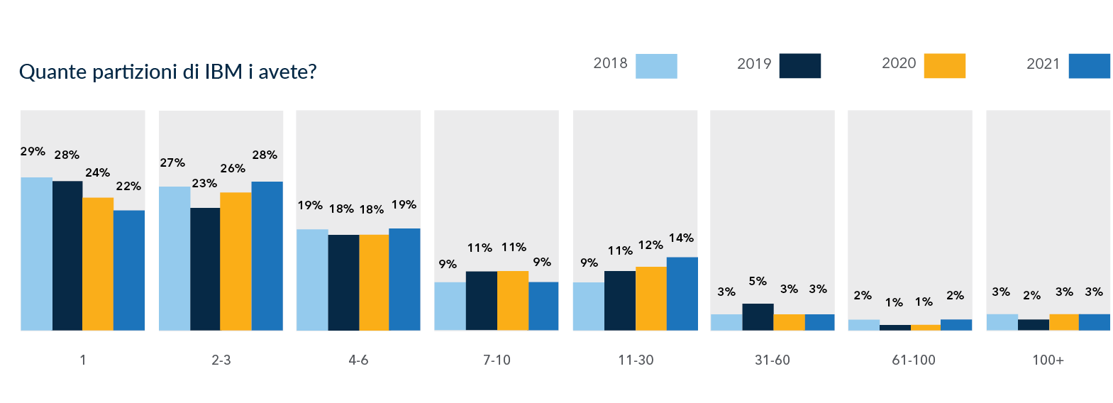 2021 HelpSystems Marketplace Study IBM i in the data center