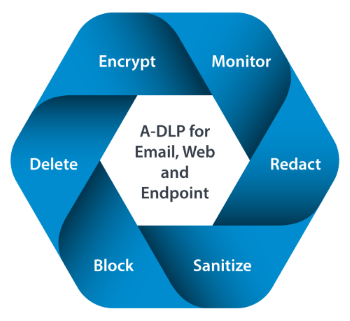 DLP for Email, Web, and Endpoint