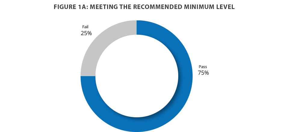 Figure 1A: Meeting the recommended minimum level