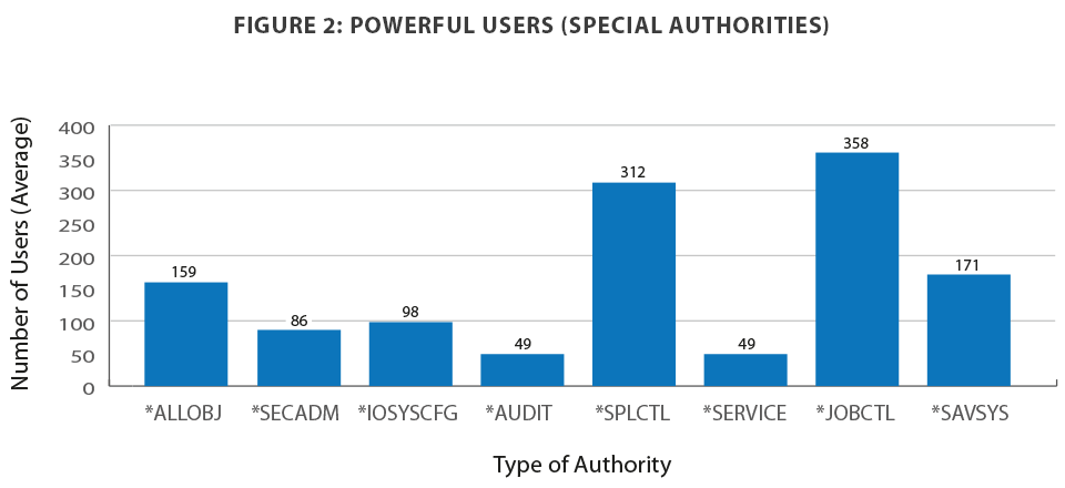 Figure 2: Powerful users (special authorities)