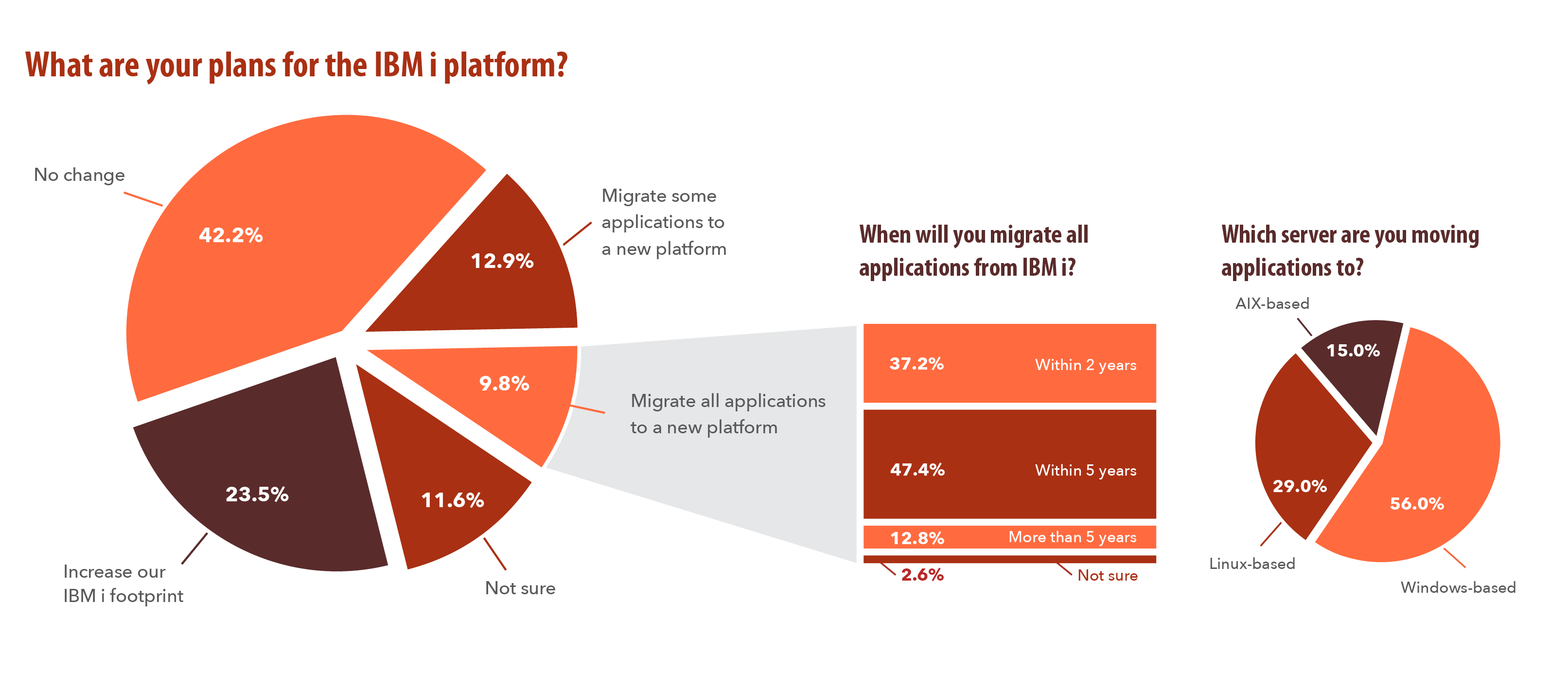Plans for the IBM i Platform - 2018 survey