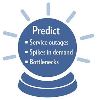Predict service outages, spikes in demand and bottlenecks. Protect against risk with better capacity planning.
