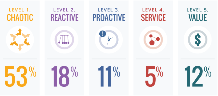 Many organizations rank themselves as having high IT maturity, but after taking the assessment, most learn they are at a level 1.