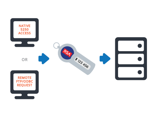 Two-factor authentication can protect your IBM i OS